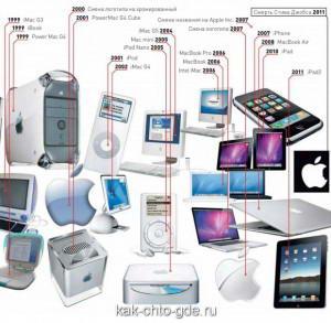 история компании applle