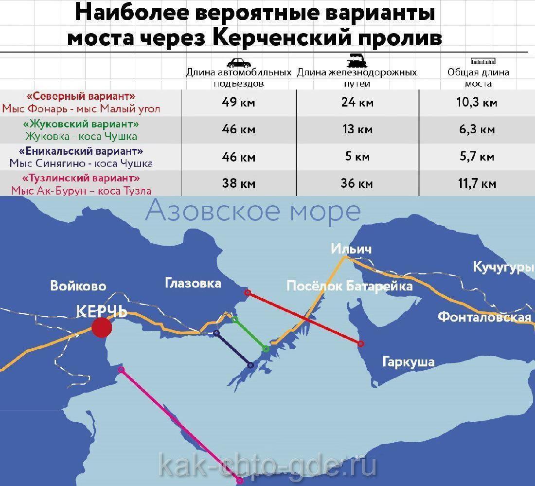 Наиболее вероятные варианты строительства моста через Керченский пролив