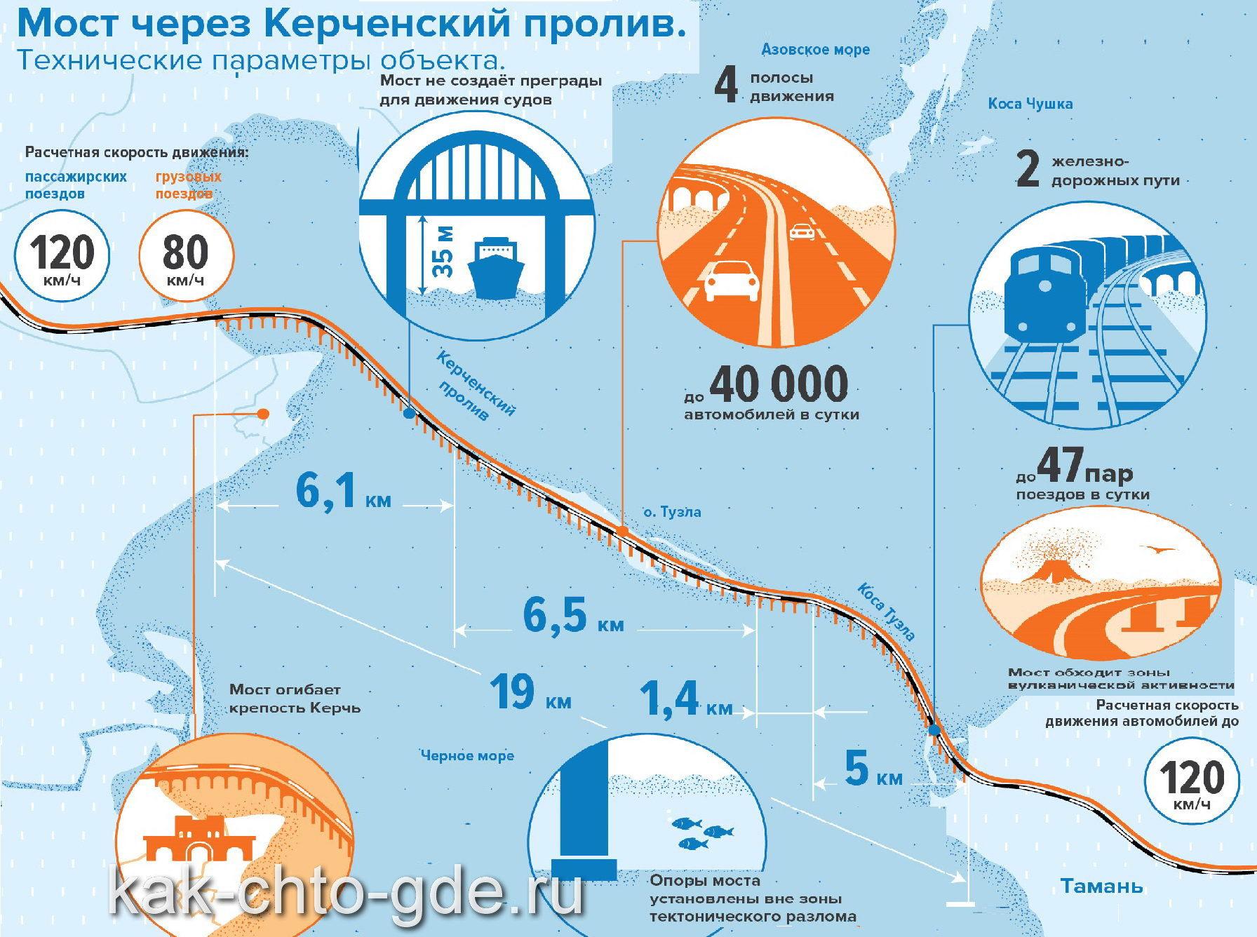 Строительство моста через керченский пролив закончится в 2019 году